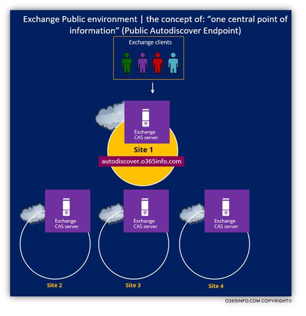 Exchange Public environment - Public Autodiscover Endpoint