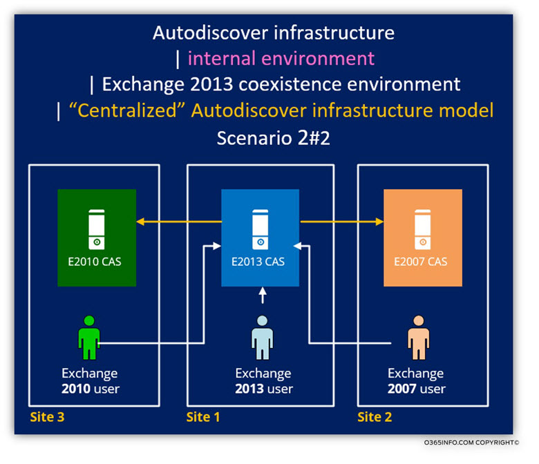 Autodiscover infrastructure - internal environment 2 of 2