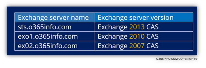 Exchange versions