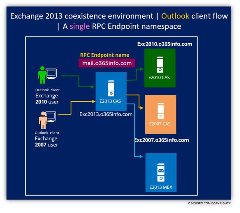 Outlook client flow A single RPC Endpoint namespace