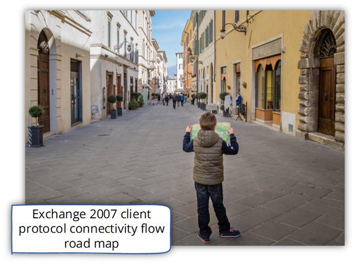 Exchange 2007 client protocol connectivity flow road map