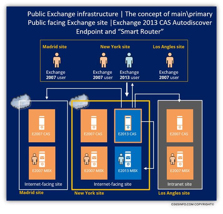 Exchange 2010 - 2007 coexistence - Public facing Exchange CAS servers infrastructure