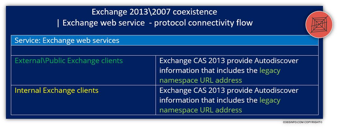 Exchange 2013 - 2007 coexistence - Exchange web service - protocol connectivity flow