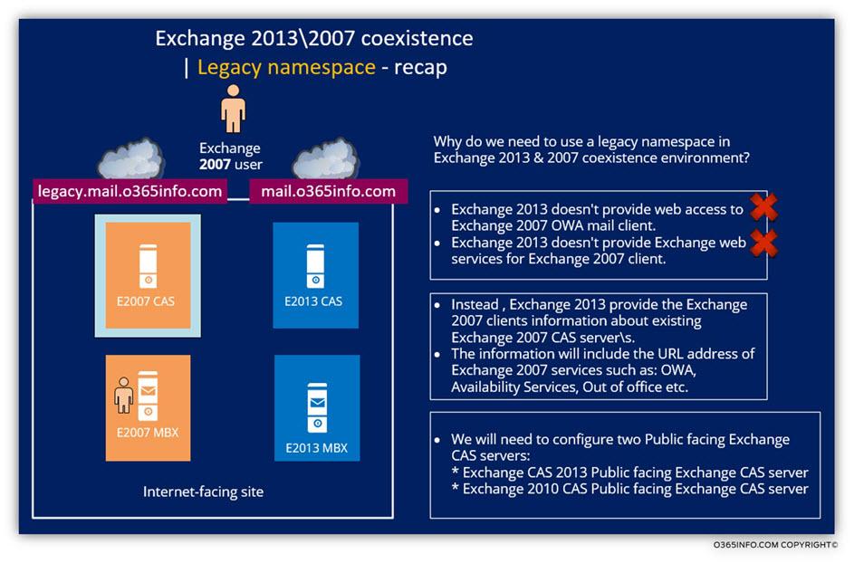 Exchange 2013 -2007 coexistence -Legacy namespace - recap