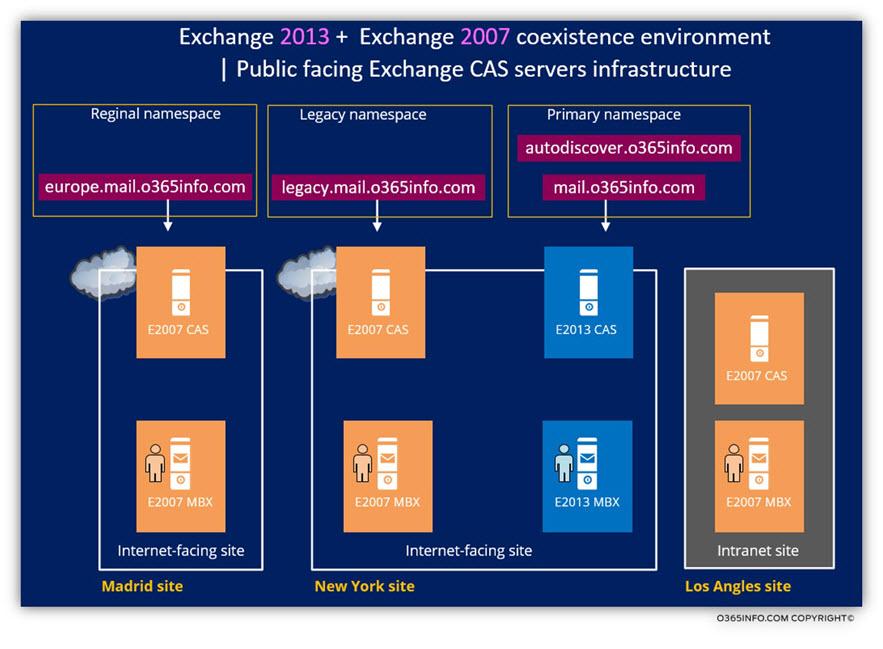 Exchange 2013 - Exchange 2007 coexistence environment - Public facing Exchange CAS servers infrastructure
