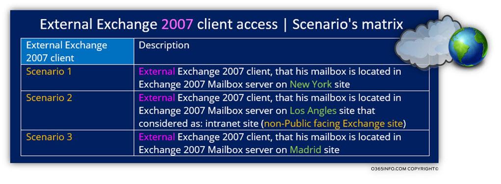 External Exchange 2007 client access - Scenarios matrix