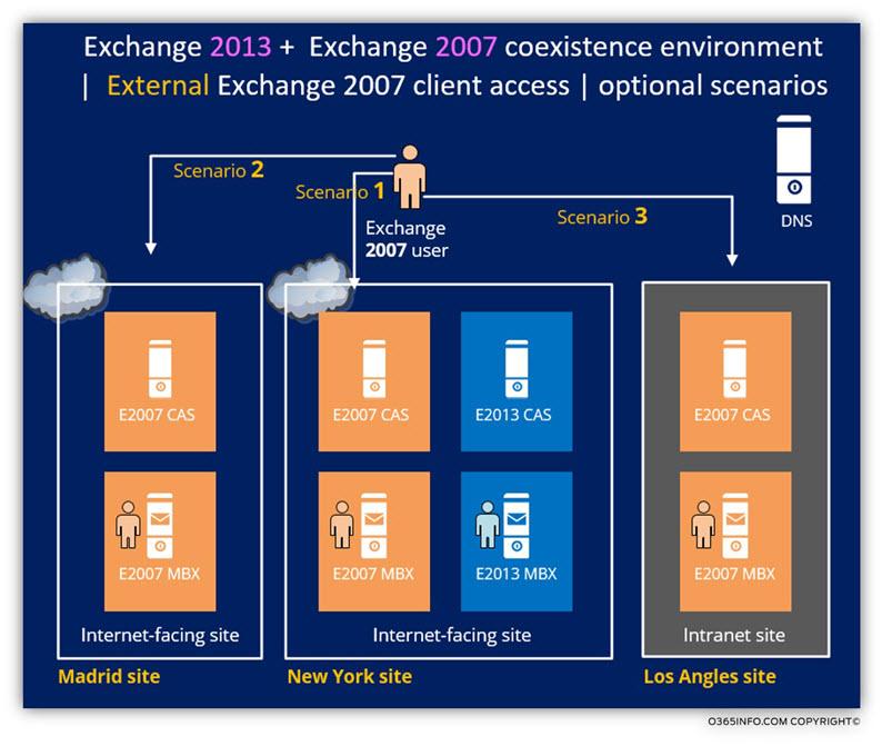 External Exchange 2007 client access - optional scenarios