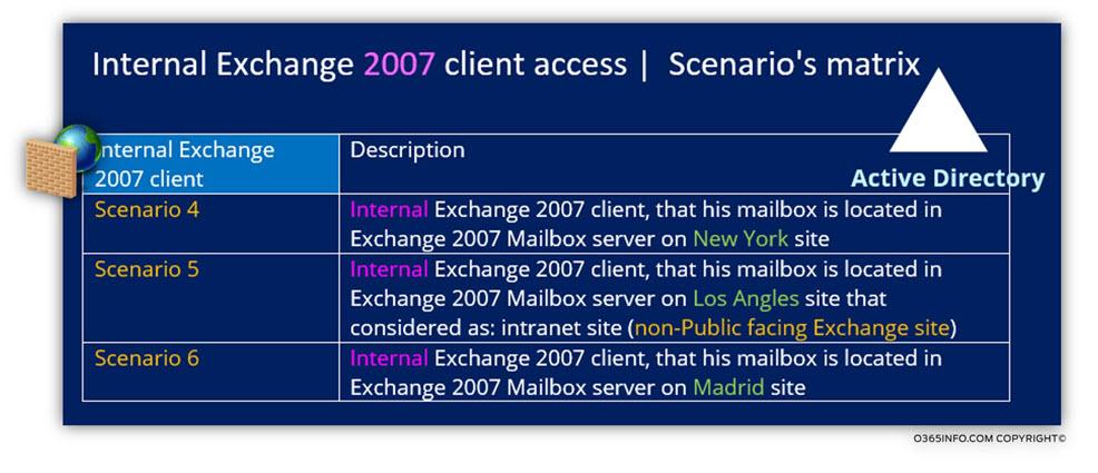 Internal Exchange 2007 client access - Scenarios matrix