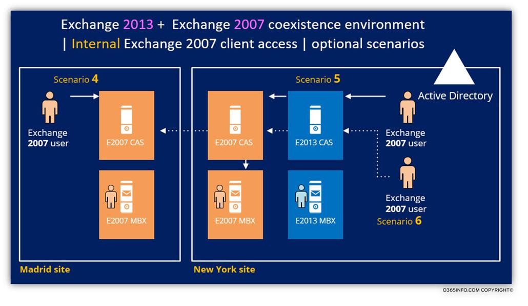 Internal Exchange 2007 client access - optional scenarios