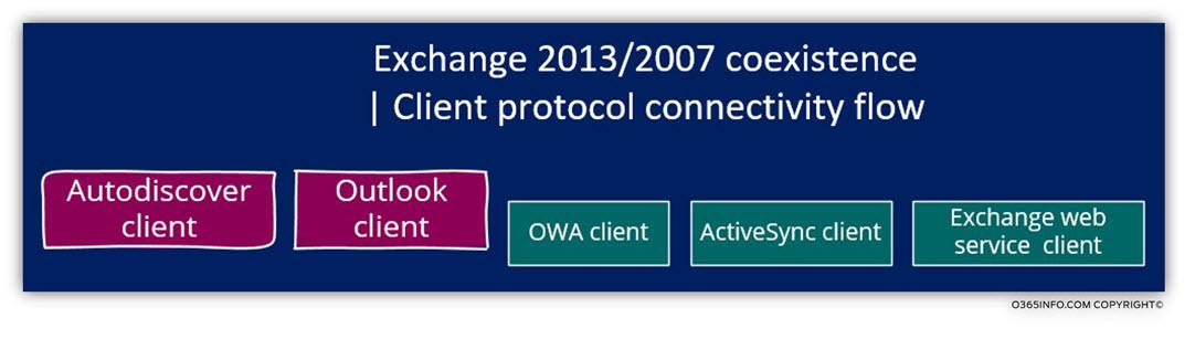 Client protocol connectivity flow - Outlook Autodiscover