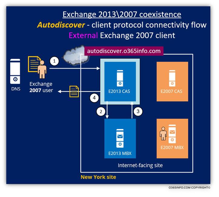 Exchange 2013 -2007 coexistence - Autodiscover - Scenario 1