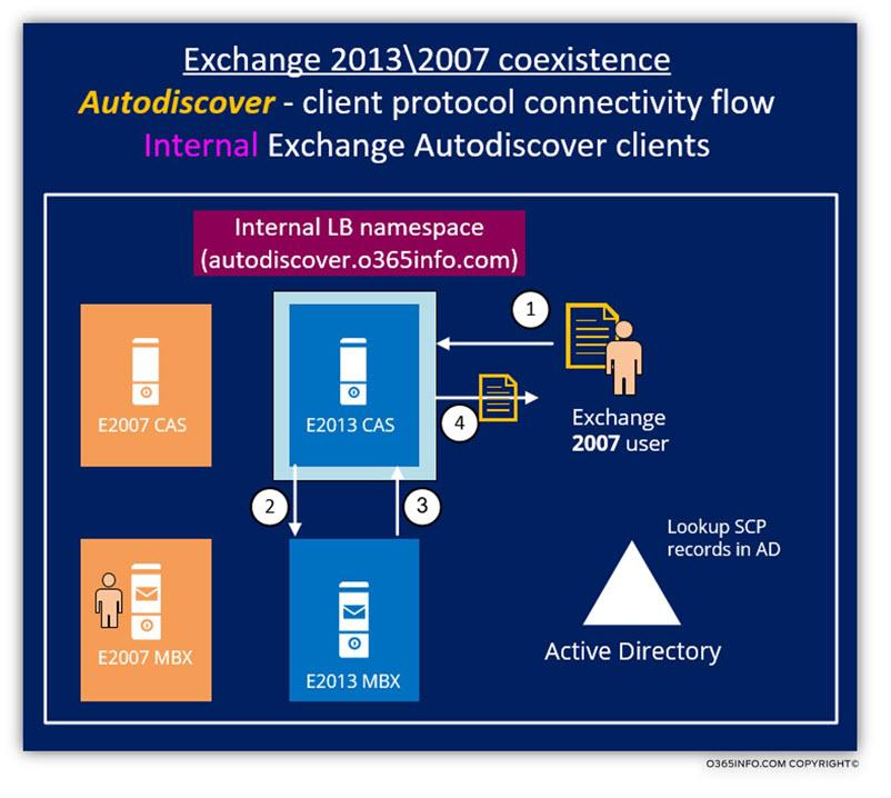 Exchange 2013 -2007 coexistence - Autodiscover - Scenario 2
