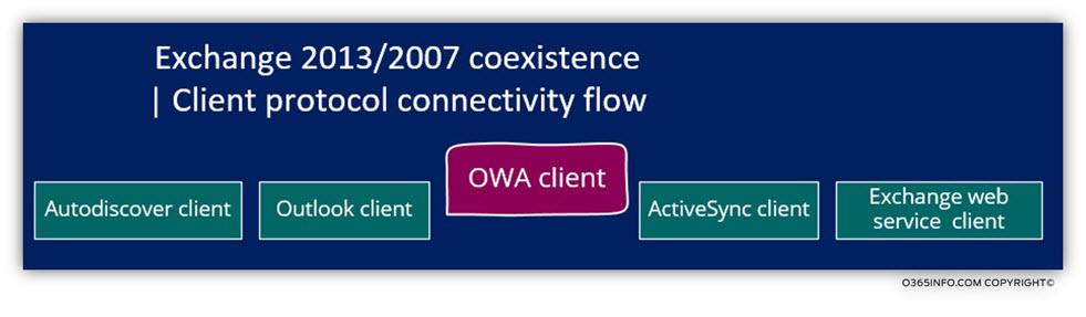 Client protocol connectivity flow - OWA Client
