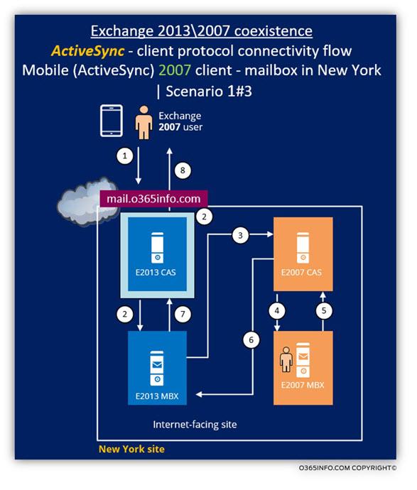 Exchange 2013 2007 coexistence - ActiveSync client Scenario 1 of 3