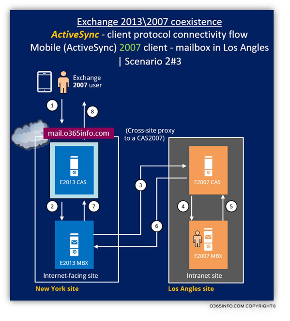 Exchange 2013 2007 coexistence - ActiveSync client Scenario 2 of 3