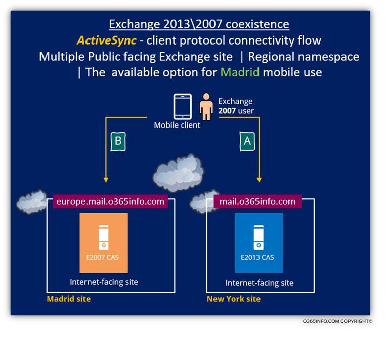 Exchange 2013 2007 coexistence - ActiveSync client Scenario a of 3 -a