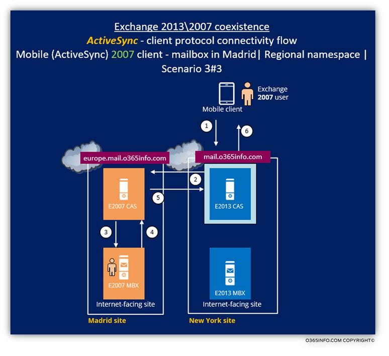 Exchange 2013 2007 coexistence - ActiveSync client Scenario a of 3 -b