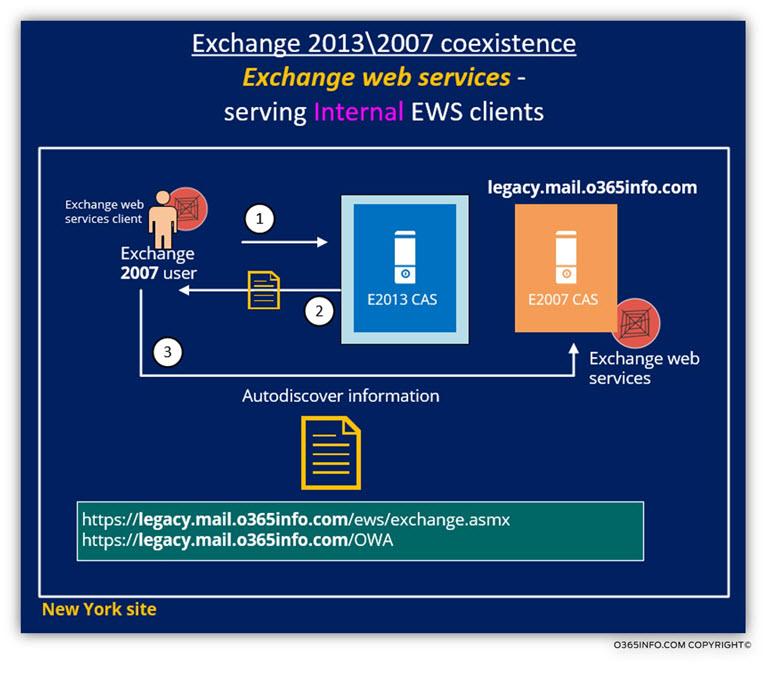 Exchange 2013 2007 coexistence - Exchange web services client serving EWS clients 1