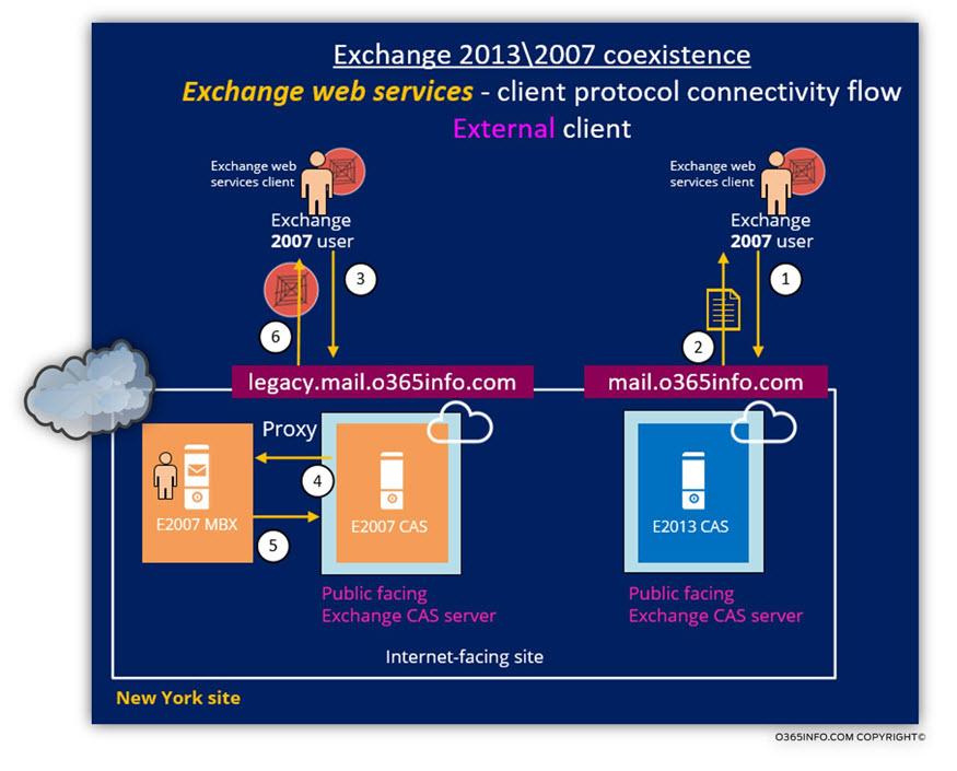 Exchange 2013 2007 coexistence - Exchange web services client serving EWS clients 2