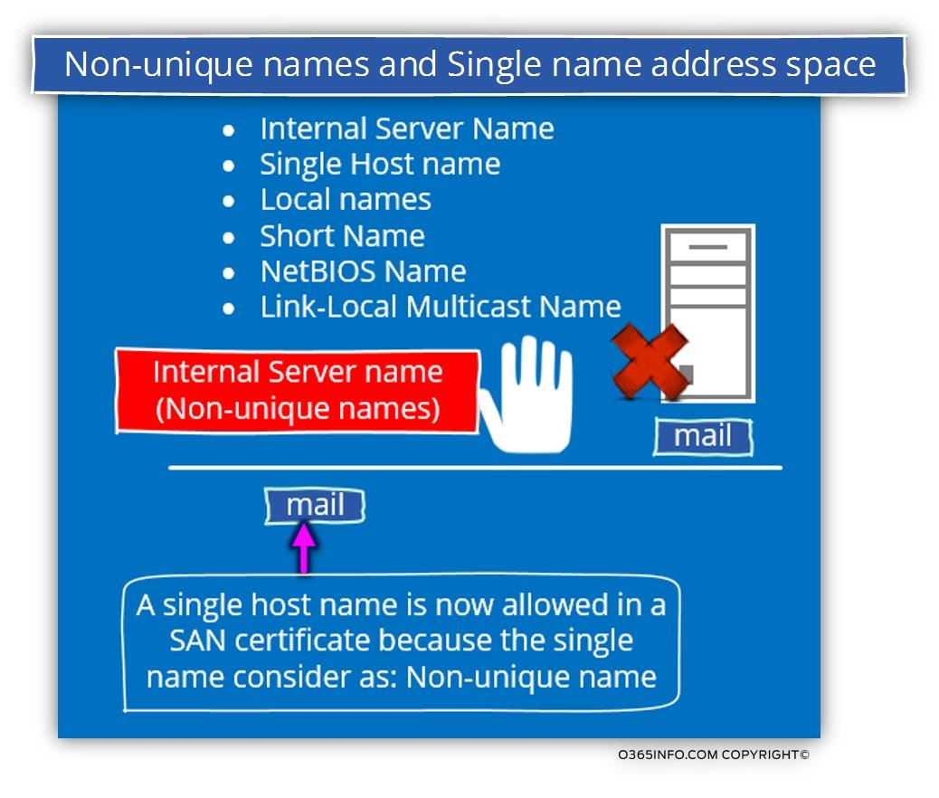 Non‐unique names and Single name address space-01-A