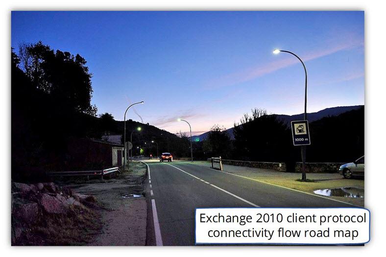 Exchange 2010 client protocol connectivity flow road map