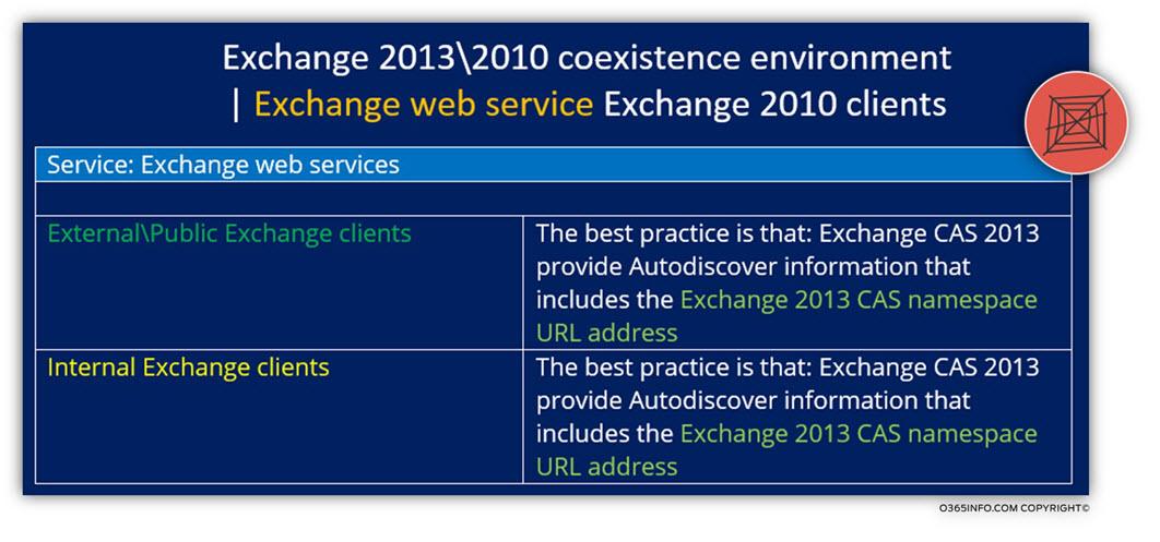 Exchange 2013 -2010 coexistence environment - Exchange web service Exchange 2010 clients