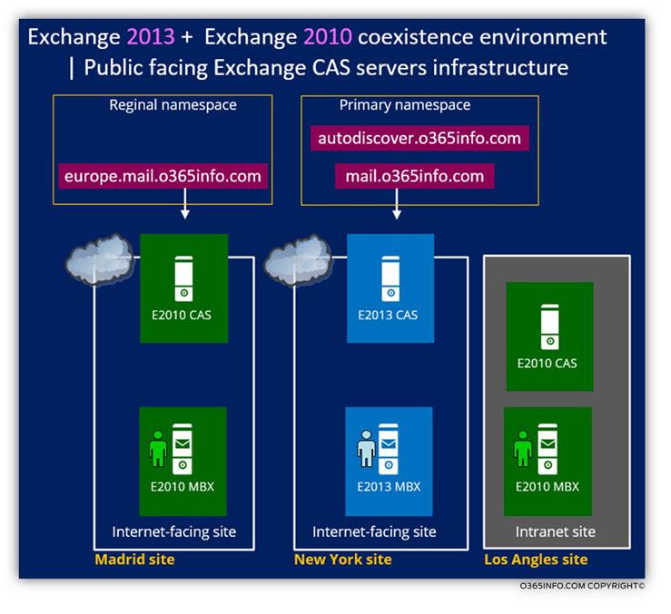 Exchange 2013 2010 coexistence environment - Public facing Exchange 1