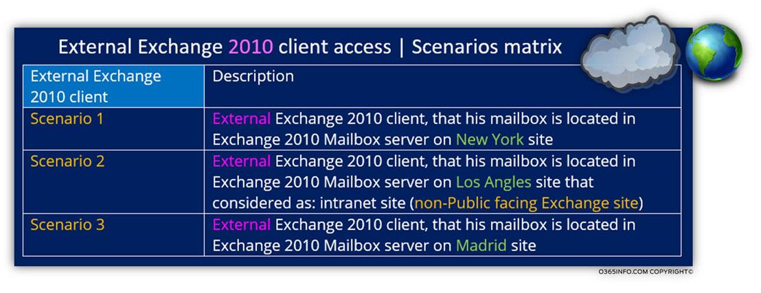 External Exchange 2010 client access - Scenarios matrix