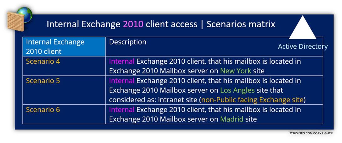 Internal Exchange 2010 client access - Scenarios matrix