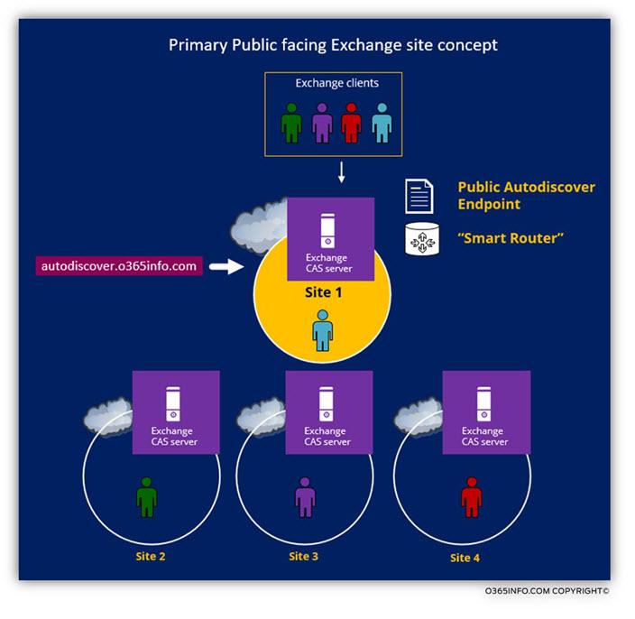 Primary Public facing Exchange site concept