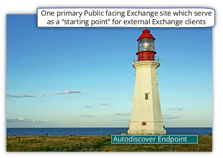 Primary Public facing Exchange site