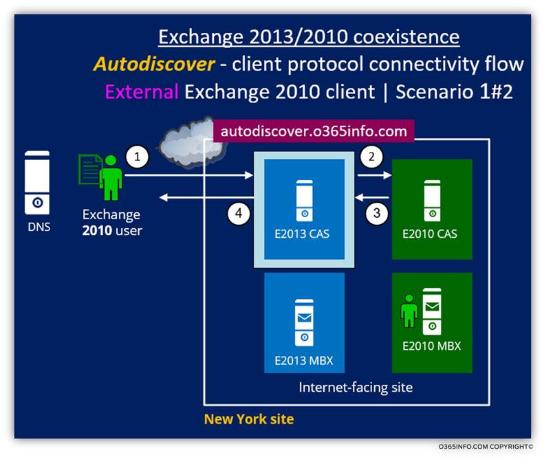 Exchange 2013 2010 coexistence -Autodiscover client protocol connectivity flow 1