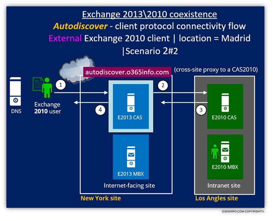 Exchange 2013 2010 coexistence -Autodiscover client protocol connectivity flow 2
