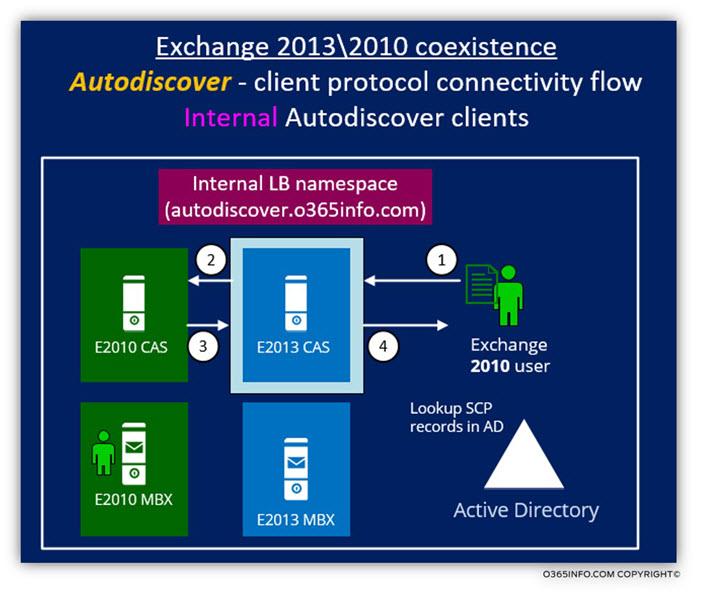 Exchange 2013 2010 coexistence -internal Autodiscover client protocol connectivity flow