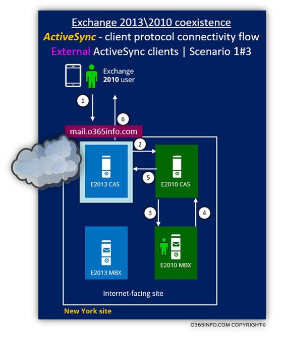 Exchange 2013 2010 coexistence - ActiveSync client Scenario 1 of 3