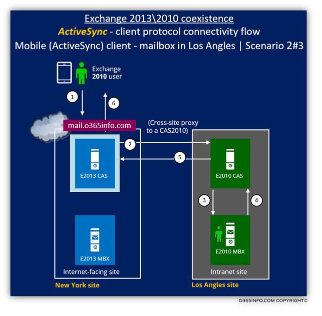 Exchange 2013 2010 coexistence - ActiveSync client Scenario 2 of 3