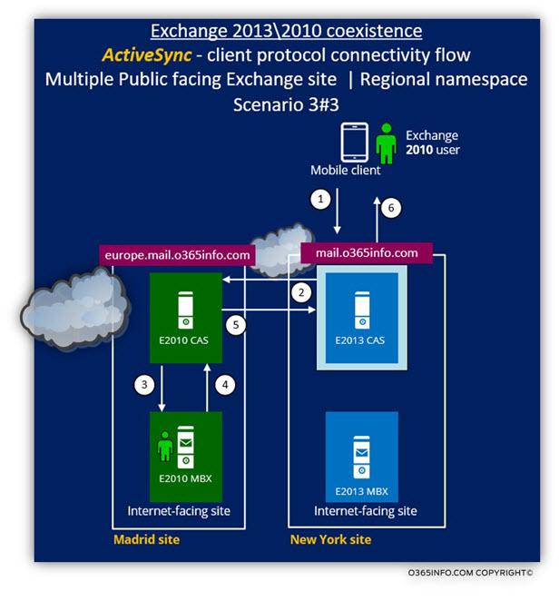 Exchange 2013 2010 coexistence - ActiveSync client Scenario 3 of 3