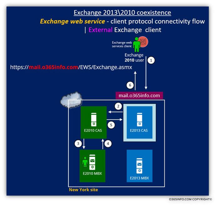 Exchange 2013 2010 coexistence - Exchange web services client - External Exchange client