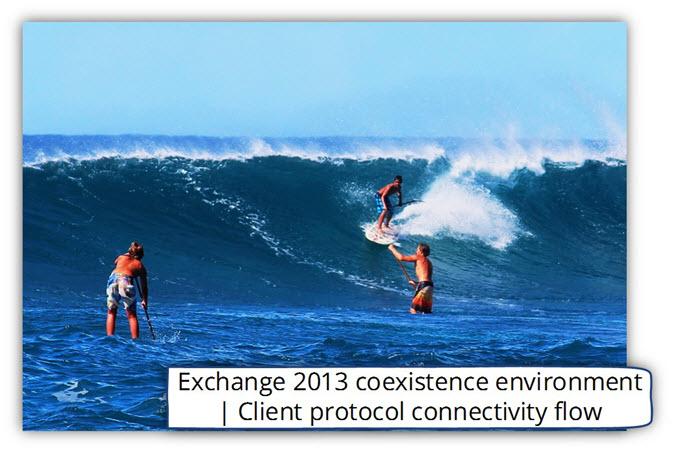 Exchange 2013 coexistence environment - client protocol connectivity flow