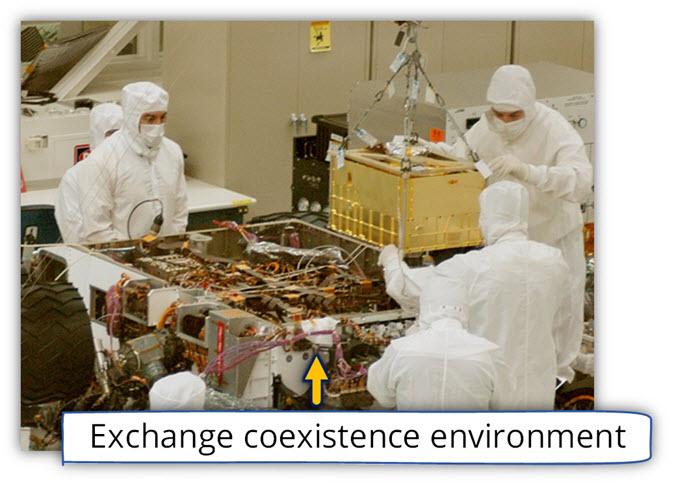 Exchange coexistence environment-Complex infrastructure