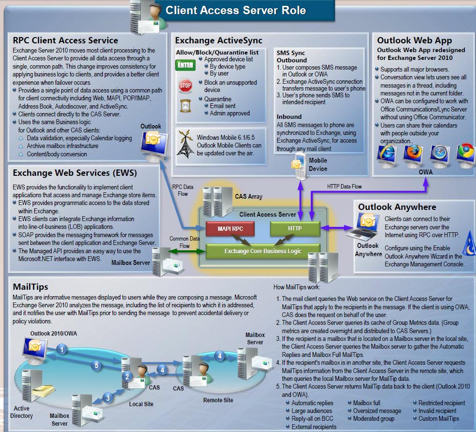 Exchange 2010 CAS server role-01