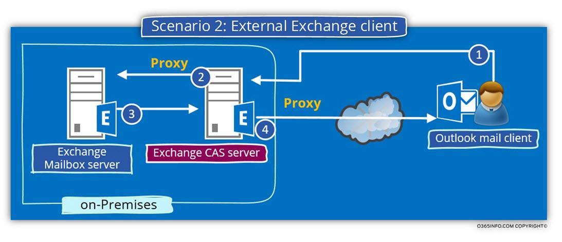 Scenario 2 - External Exchange client