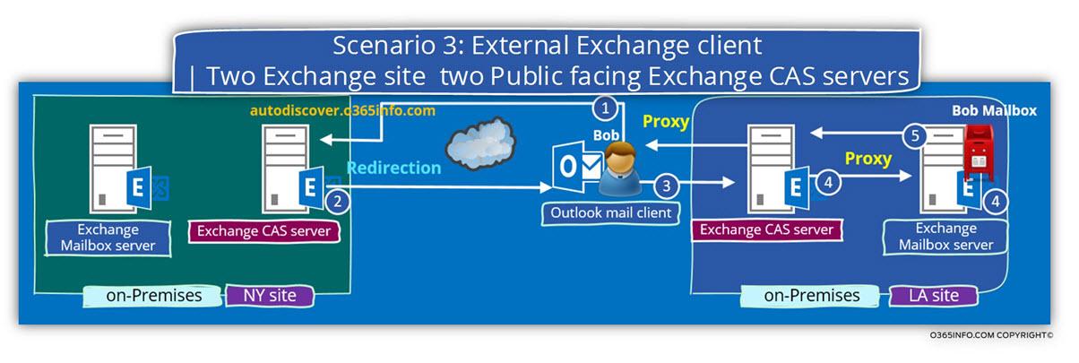 Scenario 3 - External Exchange client - Two Exchange site two Public facing Exchange CAS servers