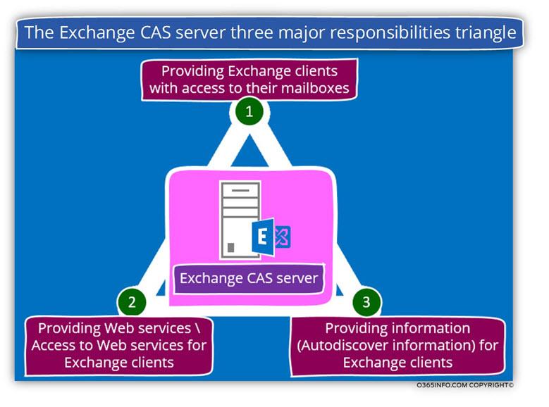 The Exchange CAS server three major responsibilities triangle