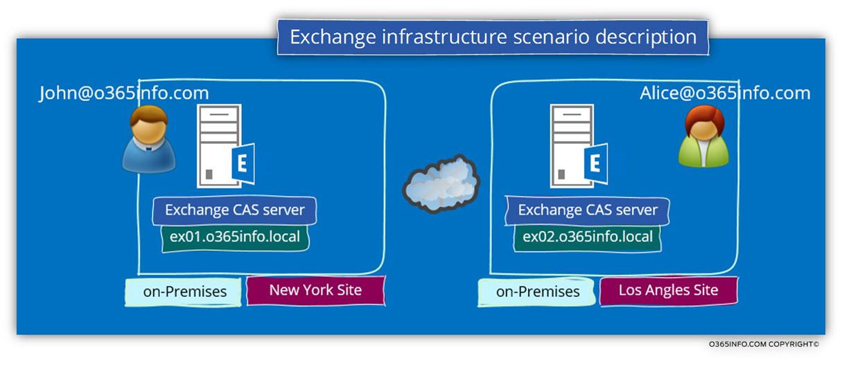 Exchange infrastructure scenario description