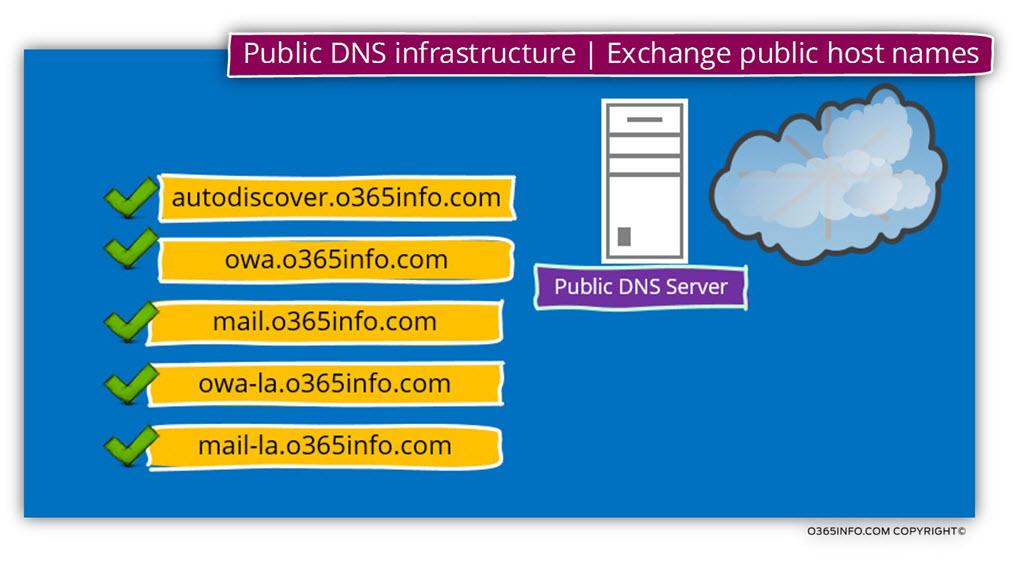 Public DNS infrastructure -Exchange public host names