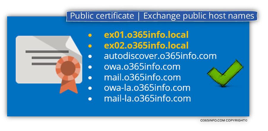 Public certificate - Exchange public host names