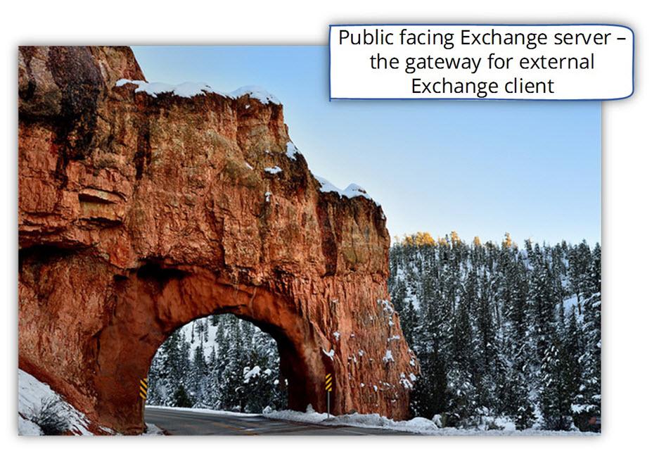 Public facing Exchange CAS server – the gateway for external Exchange client