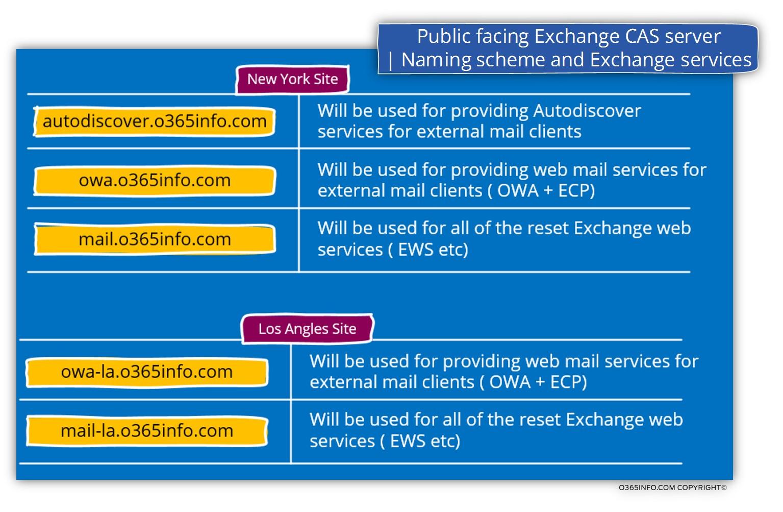 Public facing Exchange CAS server- Naming scheme and Exchange services