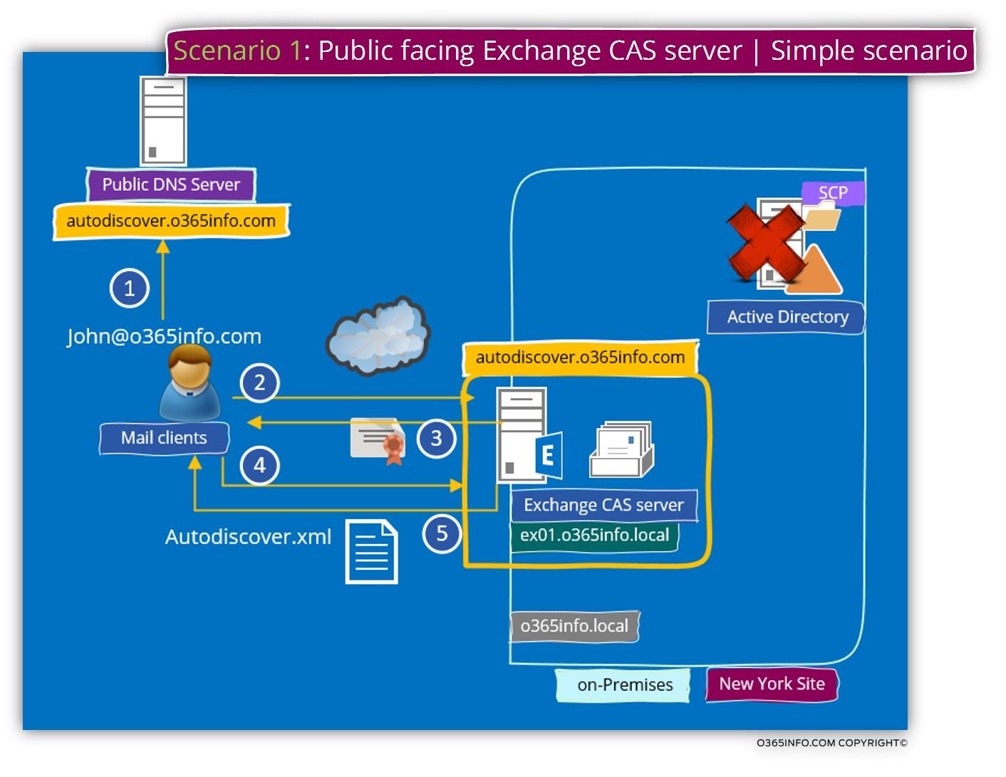 Scenario 1 - Public facing Exchange CAS server - Simple scenario-01